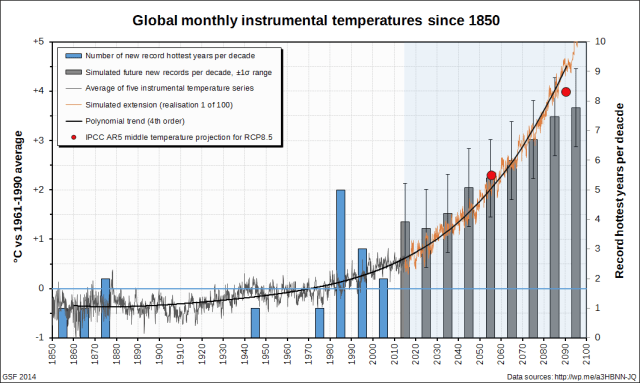 Simulated future record temperature years