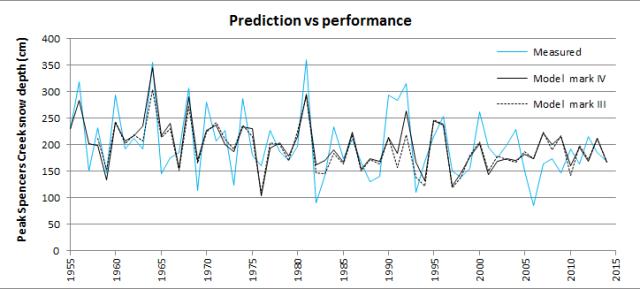 Prediction_v_performance_MkIV