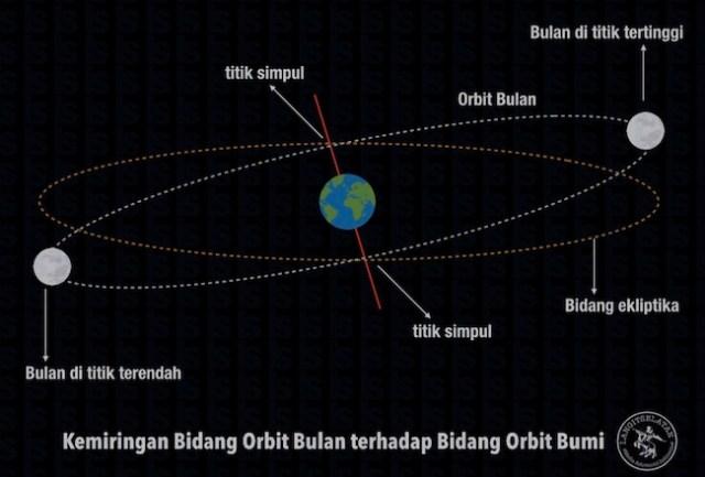 Kemiringan orbit Bulan terhadap Bumi. Kredit: langitselatan