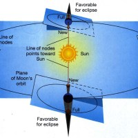 How Often Do Eclipses Occur?