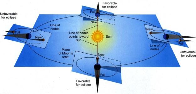 titik noda orbit bulan