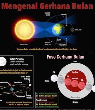 Infografik: Gerhana Bulan Total 28 September 2015