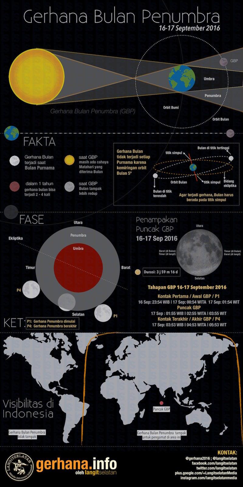 Kenapa Bisa Terjadi Gerhana Matahari : kenapa, terjadi, gerhana, matahari, Infografik:, Gerhana, Bulan, Penumbra, Terakhir, Tahun
