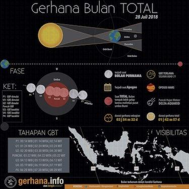 Infografik: Gerhana Bulan Total 28 Juli 2018
