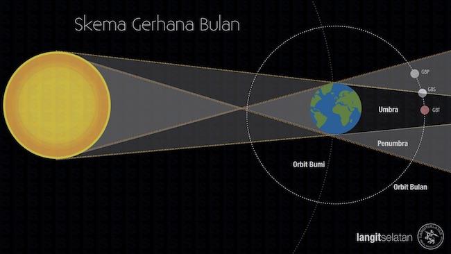 Skema konfigurasi gerhana bulan. Kredit: langitselatan