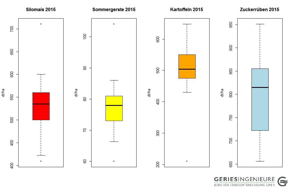Erträge OA rechts 2015