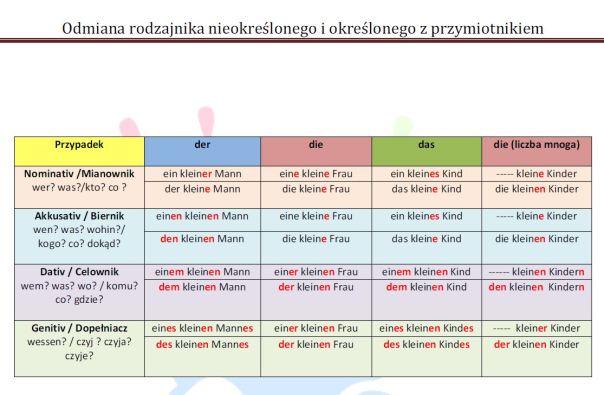 tabelka przypadki