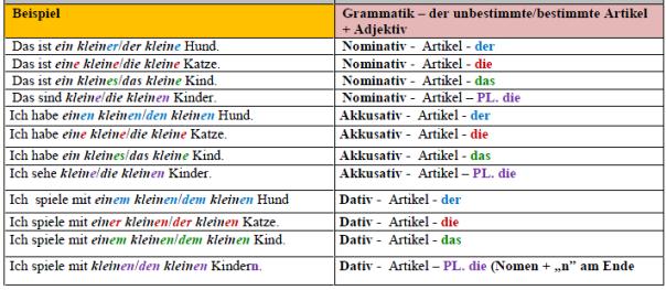 Grammatiktabelle przypadki przykłady