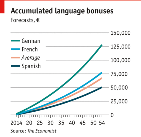 Accumulated language bonuses