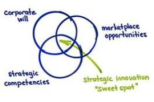 Three-Domains-of-Corporate-Innovation
