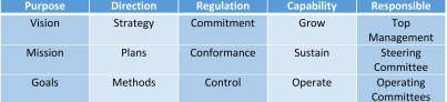 The PDRC model defines conditions that must be present within a partnership