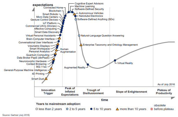 gartnerhypecycle2016emergingtech