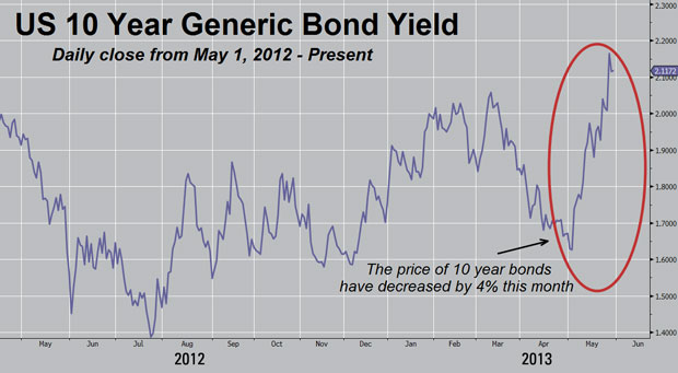 Collapse Update – Spring 2013 | Gerold's Blog