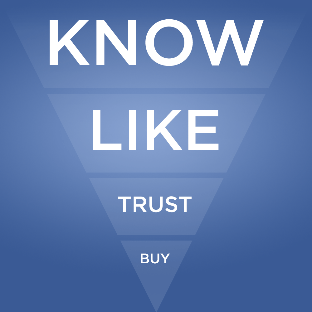 Know-Like-Trust