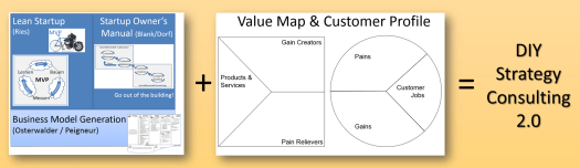 strategy_consulting_20_ries_blank_osterwalder_lean_bmg_vpd