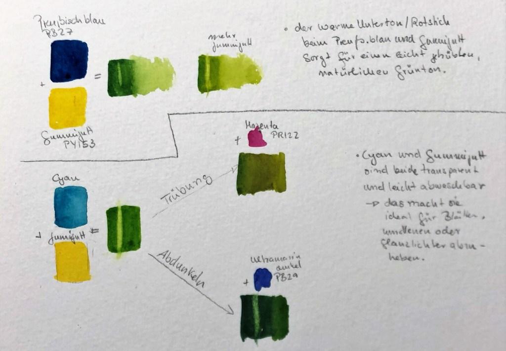 Grün mischen mit verschiedenen Aquarell Blautönen geschesanten.com