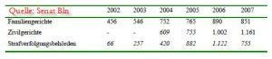 Anzahl Verfahren GewSchG 2002-2007(Quelle: Senat Bln)