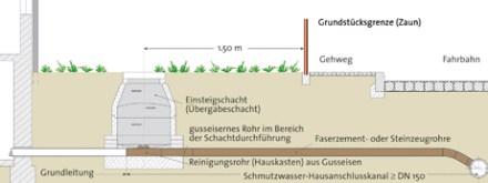 Wasseranschluß-Schema (Quelle: BWB), alles klar?