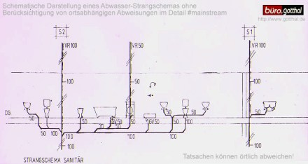 Strangschema - Abbildung