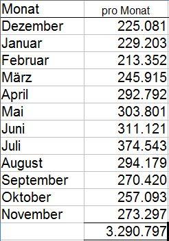 Statistik_Besucherzahlen_Zahlen