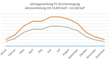PV-Anlagen.Jahresgewichtung.Stromerzeugung