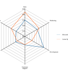 die durch linien in sektoren geteilt werden diese linien bilden die wertachse spinnennetz diagramme werden eingesetzt bei der evaluationen  [ 1024 x 819 Pixel ]