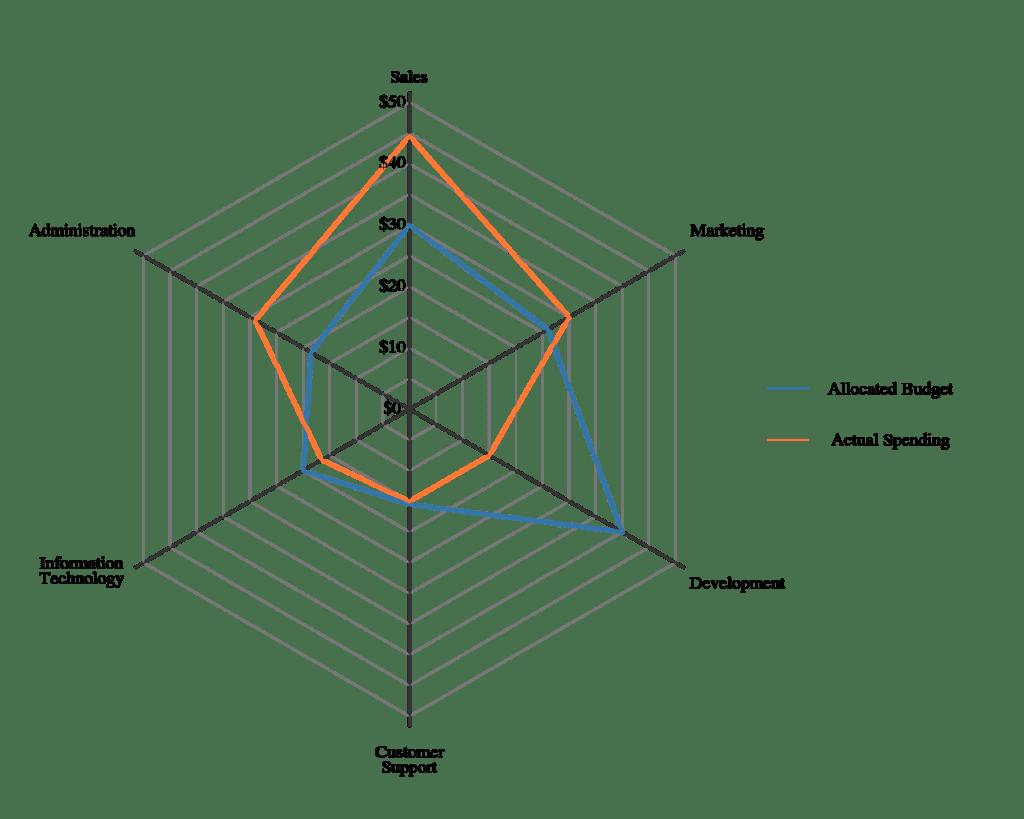 hight resolution of  die durch linien in sektoren geteilt werden diese linien bilden die wertachse spinnennetz diagramme werden eingesetzt bei der evaluationen