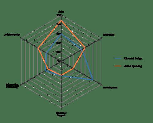 small resolution of  die durch linien in sektoren geteilt werden diese linien bilden die wertachse spinnennetz diagramme werden eingesetzt bei der evaluationen
