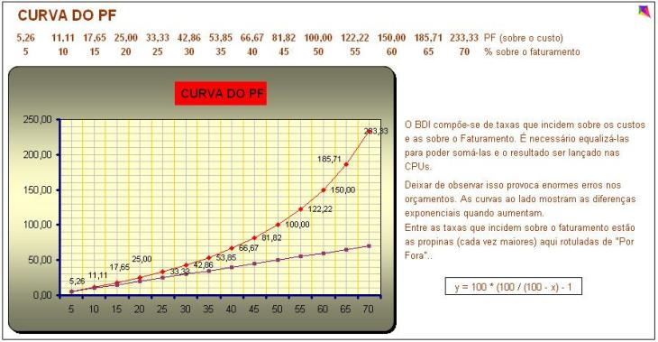 BDI Curva do PF nos Orçamentos