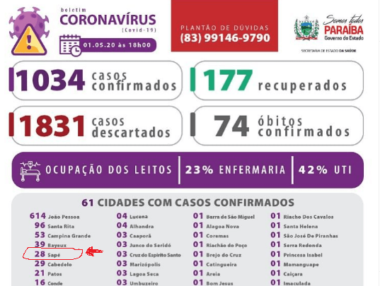 Boletins divergem em número de casos confirmados da Covid-19 em Sapé