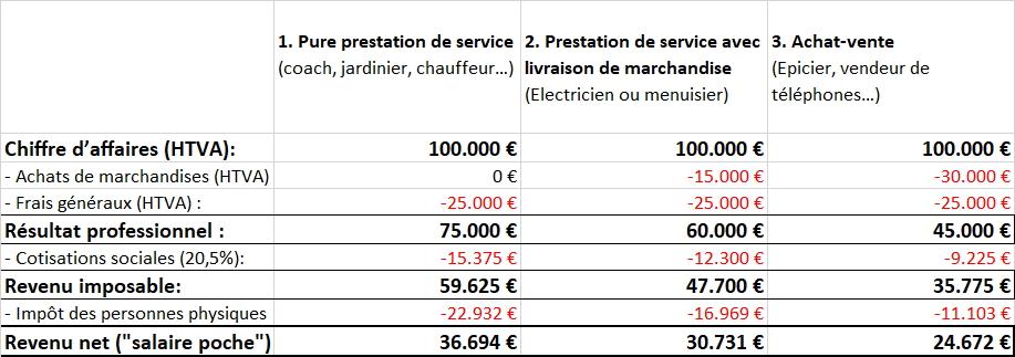 Calculs du revenu net de l'indépendant en Belgique