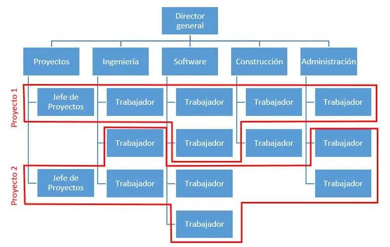 Estructura Empresa Y Proyecto Gestión De Proyectos Master