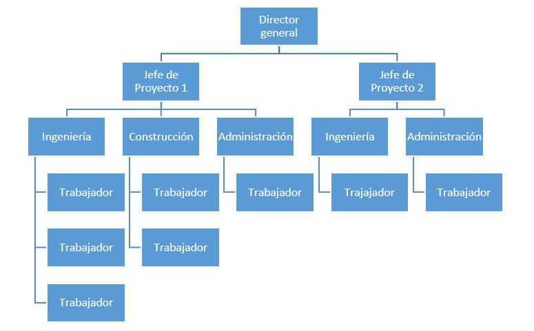 Estructura por proyectos