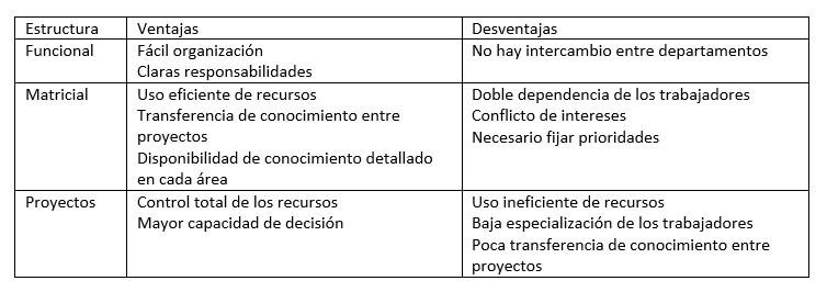 comparación organizaciones proyectos