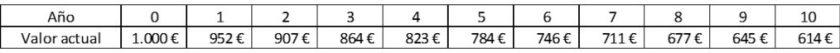 tabla inflación