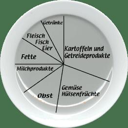 Allgemeines zur Ausgewogenen Ernährung
