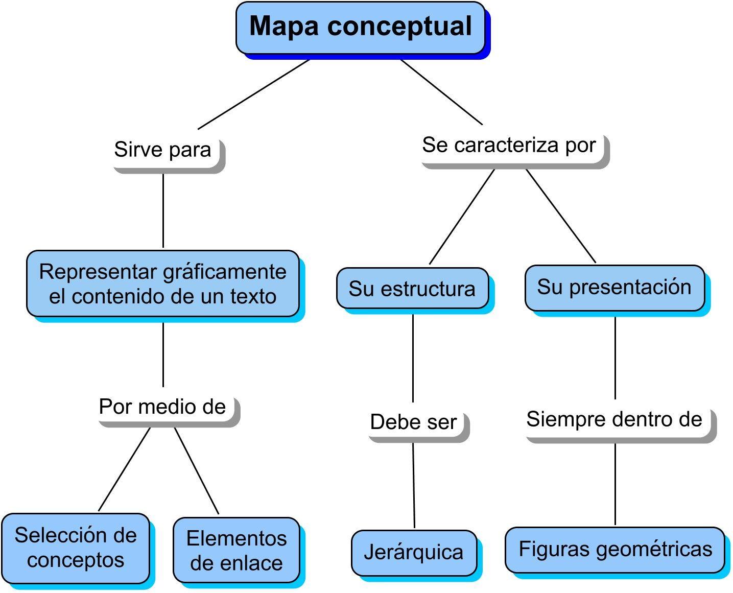 mapas conceptuales apoyando el