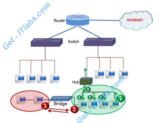 Cisco_hub_bridge_switch_network