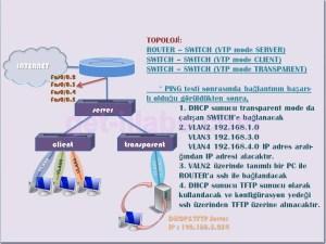 VTP Konfigurasyonu_2