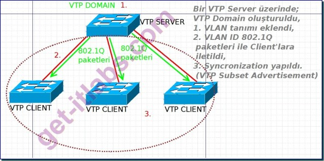 VTP Message Types Syncronization