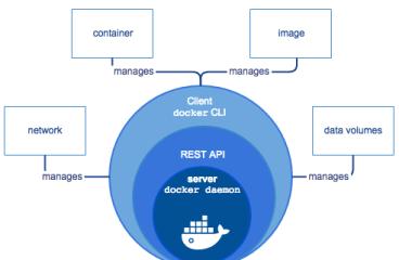 Docker – Kubernete Bileşenleri ve İlişkileri