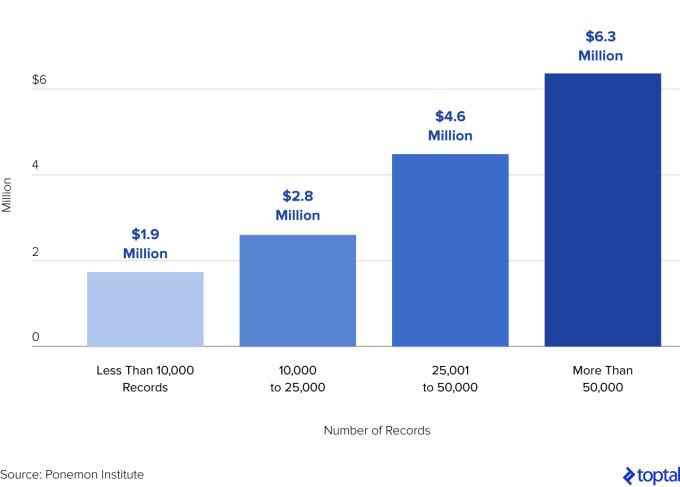 Chart3_average-cost-per-data-breach