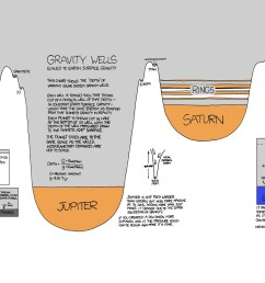 drawing illustration planet space science knowledge infographics xkcd plan brand diagrams line presentation font product diagram [ 1920 x 1200 Pixel ]