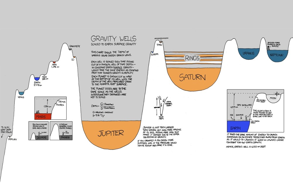 medium resolution of drawing illustration planet space science knowledge infographics xkcd plan brand diagrams line presentation font product diagram