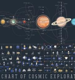 illustration galaxy space text earth moon mars jupiter science titan saturn solar system exploration mercury venus [ 3000 x 2077 Pixel ]