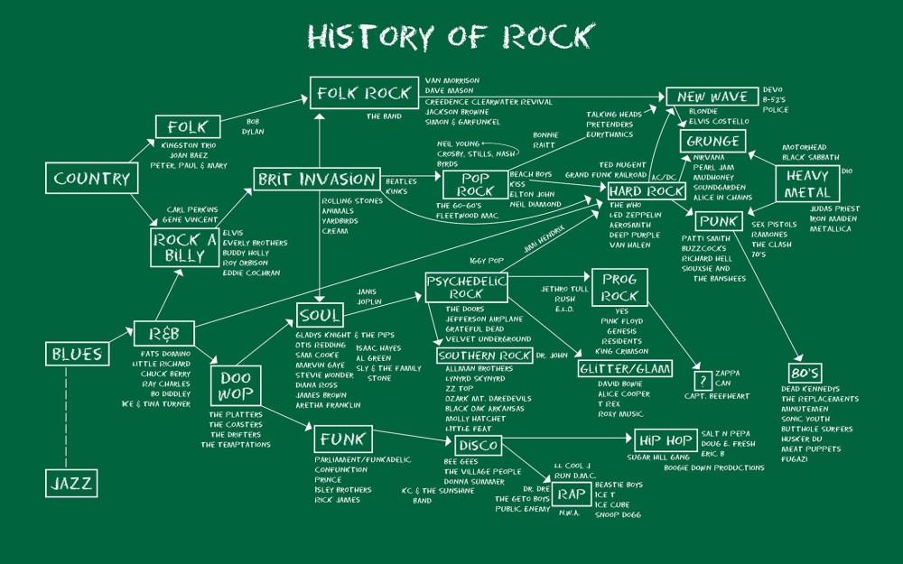 medium resolution of rock and roll diagrams school of rock line font diagram