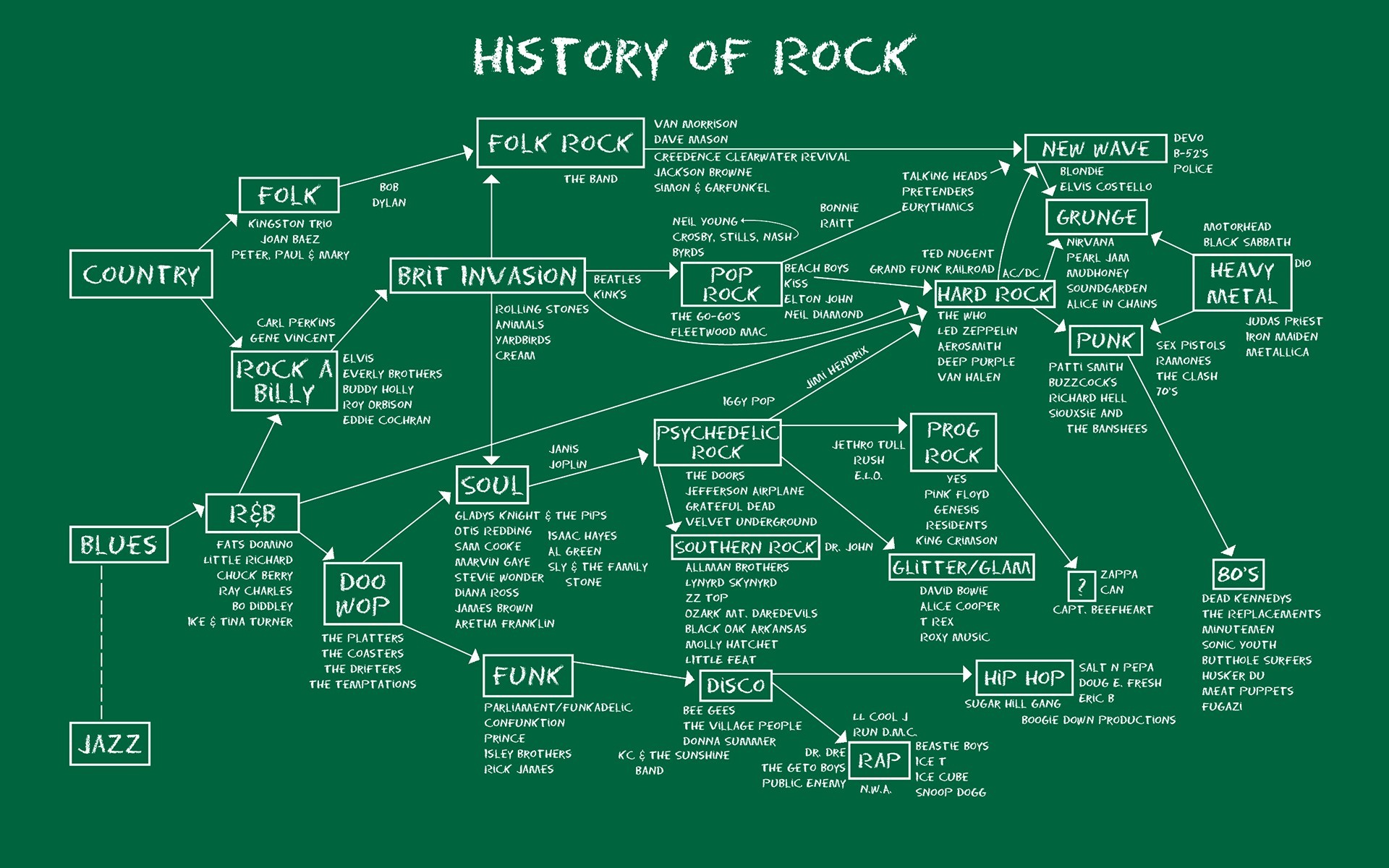 hight resolution of rock and roll diagrams school of rock line font diagram
