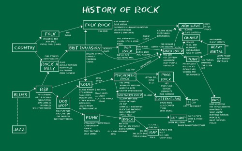 small resolution of rock and roll diagrams school of rock line font diagram