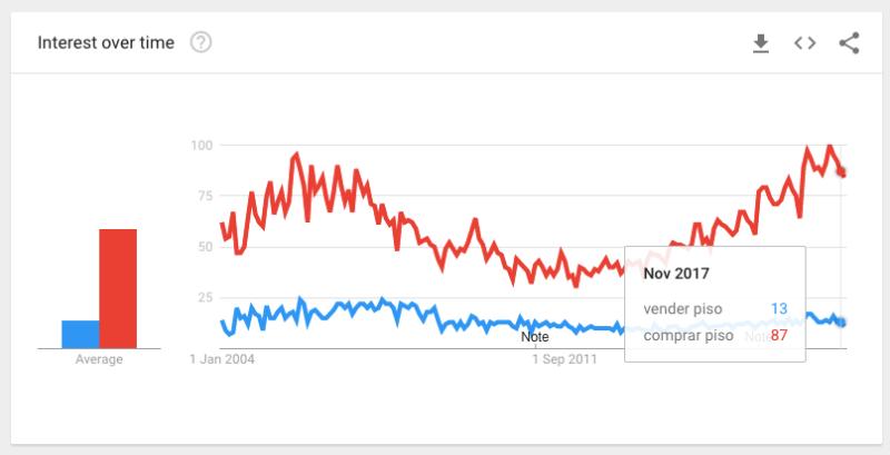En rojo: comprar piso. En azul: vender piso.