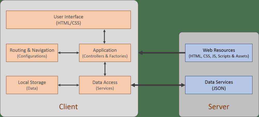 medium resolution of block diagram web application